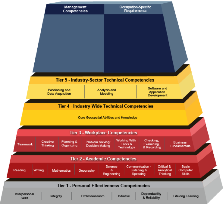 US Department of Labor Geospatial Technical Competency Model